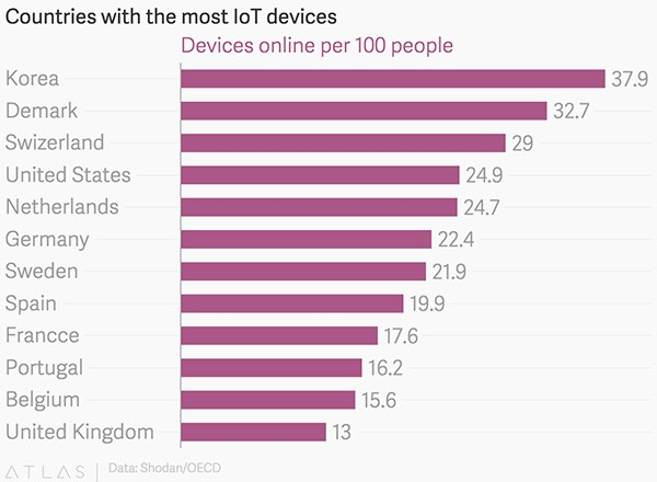 IoT devices deployed in different countries.jpg